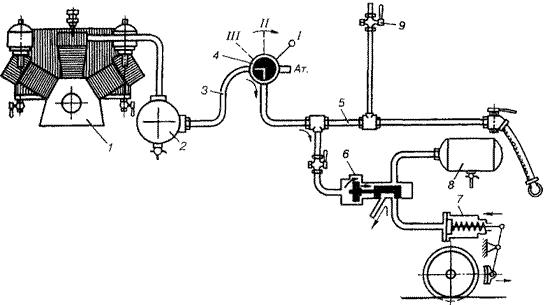 Рис 1. Схема непрямодействующего автоматического тормоза - зарядка и отпуск.  Компрессор 1 нагнетает воздух в главный...